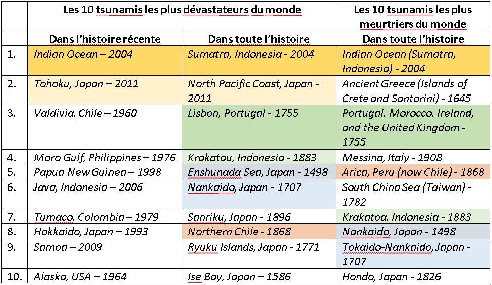 Les 10 tsunamis les plus devastateurs du monde