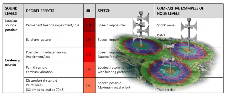 Comment estimer le bruit de fond et réaliser le projet acoustique